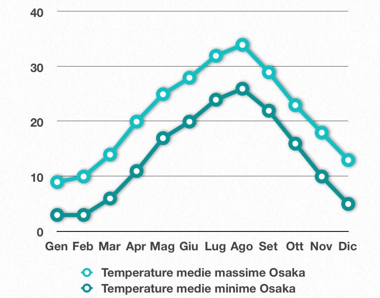 Quando Andare Osaka Giappone Clima Precipitazioni